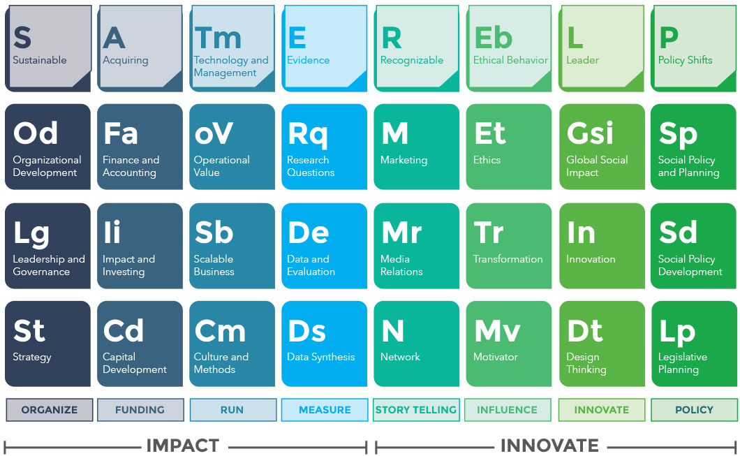 Evolved educate for impact the periodic table of social entrepreneurial elements see urtaz Gallery